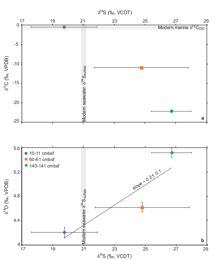The benthic foraminiferal δ34S records flux and timing of paleo methane emissions